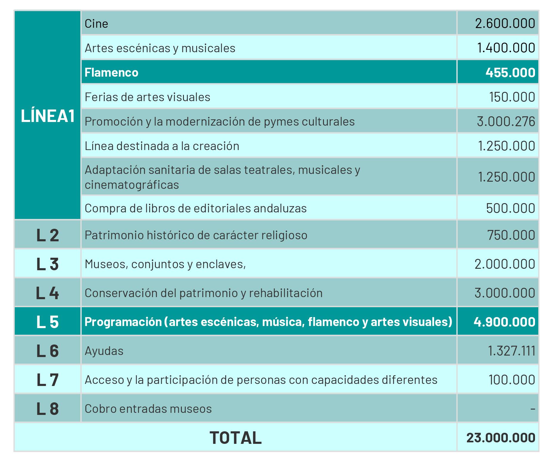 Las ocho líneas del Plan de Impacto para la Cultura de la Junta de Andalucía. Fuente: Unión Flamenca