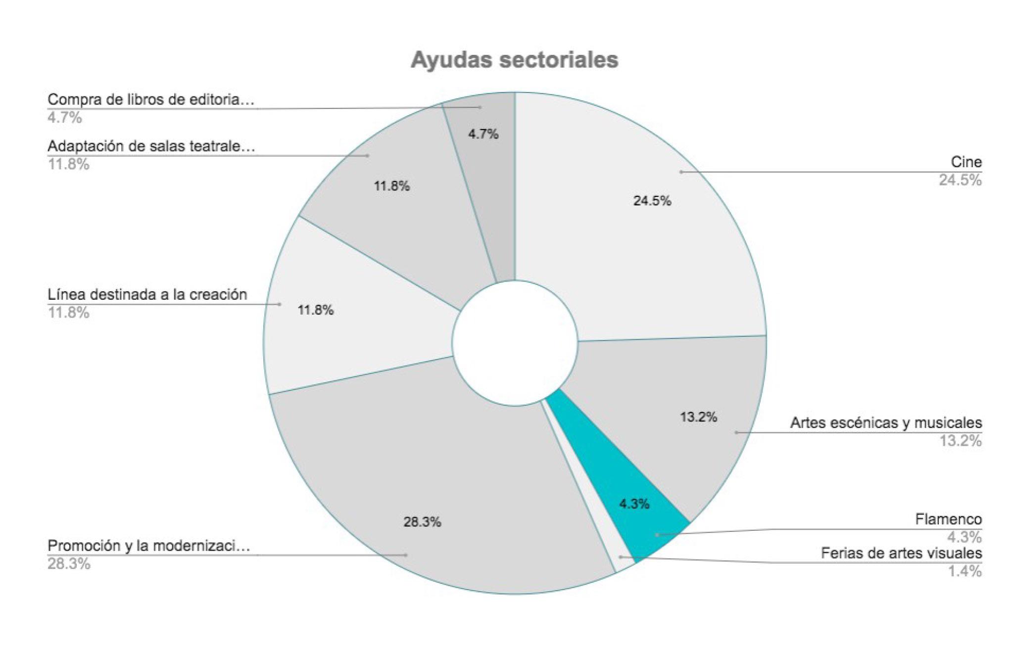 Ayudas sectoriales del Plan de Impacto para la Cultura de la Junta de Andalucía. Fuente: Unión Flamenca