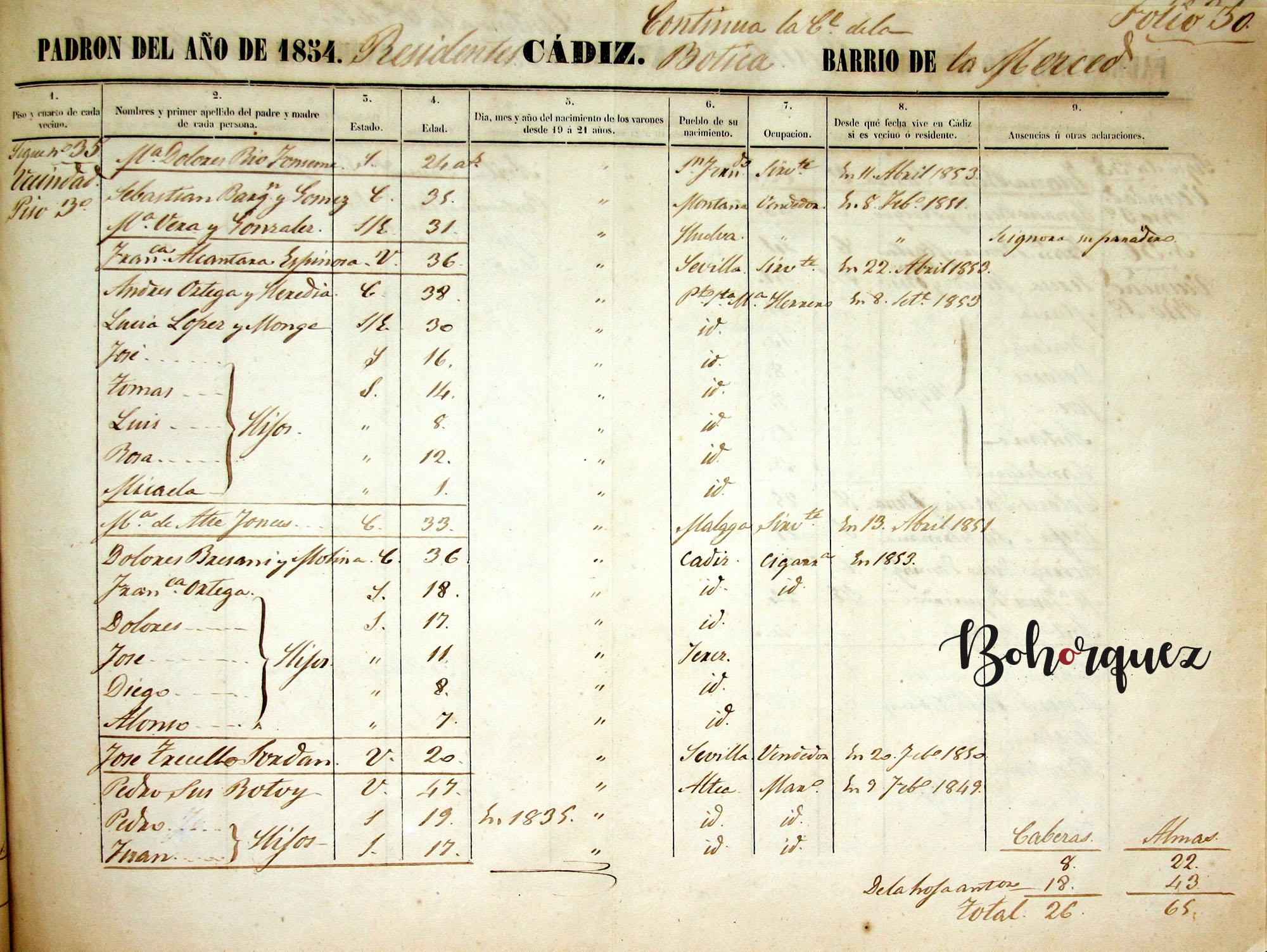 El Nitri viviendo ya en Cádiz con su familia en 1854. Archivo Manuel Bohórquez.