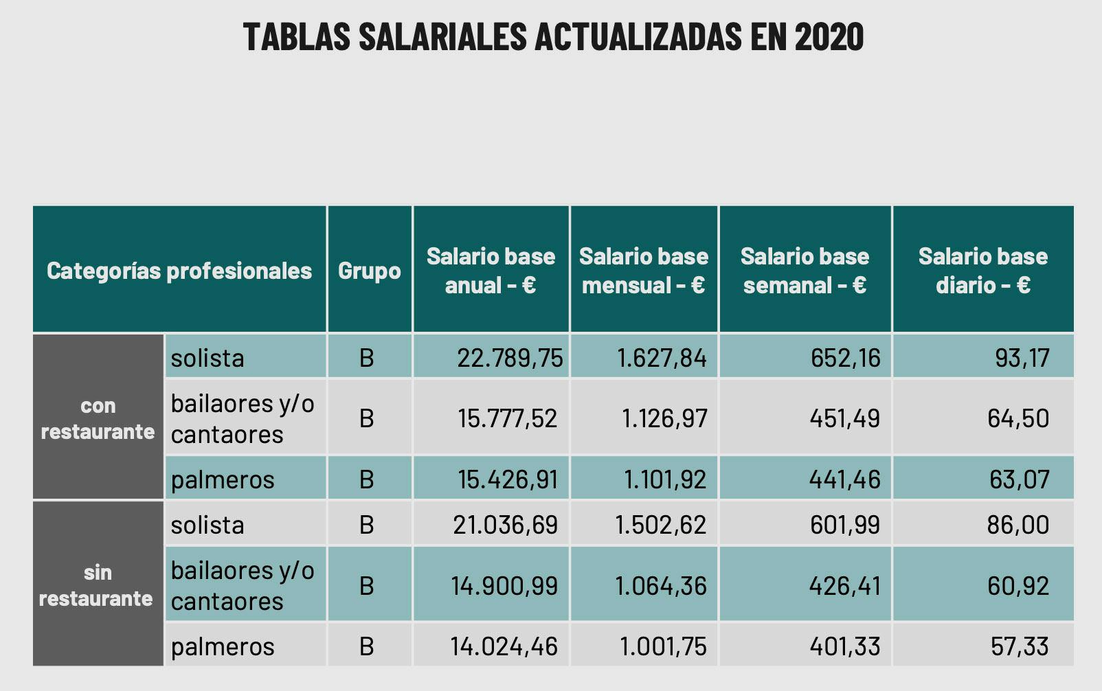Tablas salariales de artistas flamencos. Fuente: Unión Flamenca